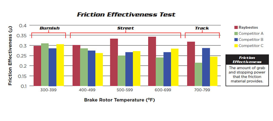 Raybestos Performance Friction Effectiveness Chart