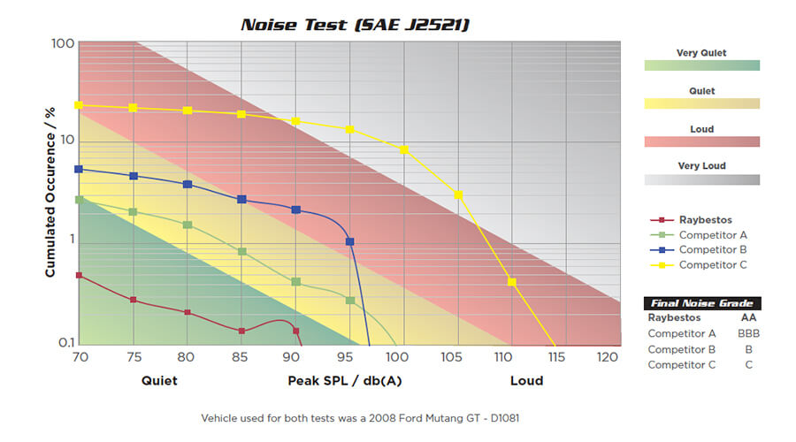 Raybestos Performance Friction Noise Comparison Chart